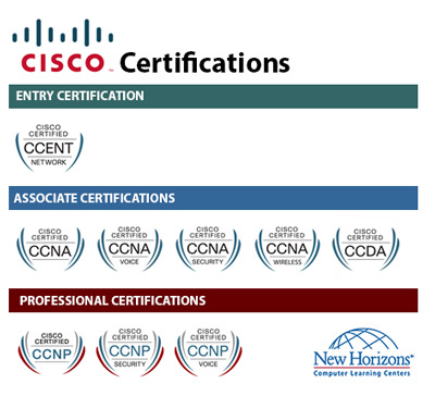 CISCO Certification Paths at New Horizons Columbus