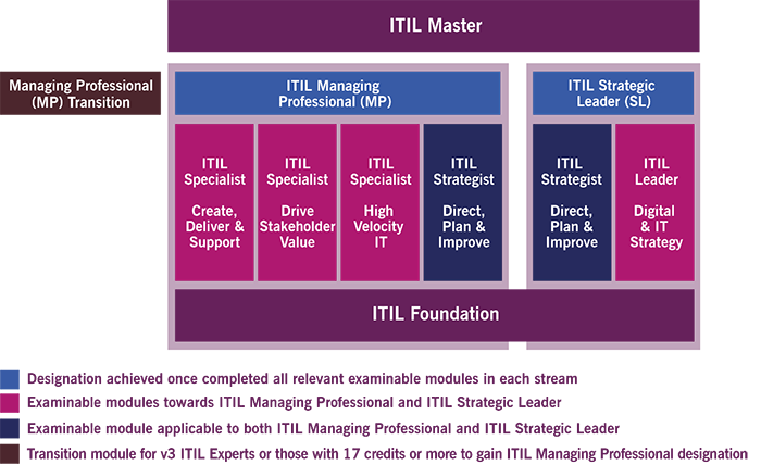 itil-4-certification